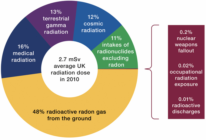 Image result for radon gas what is it